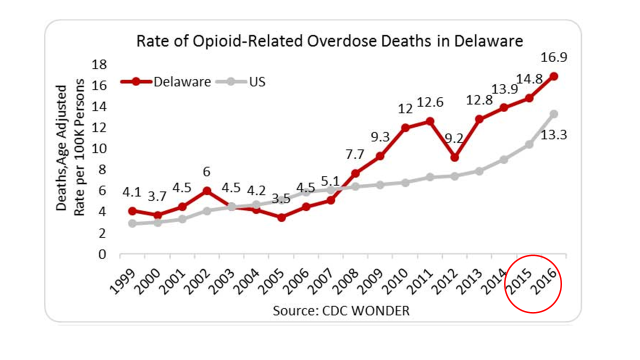 Ten Years of Opiate Legislation & Regulation – A Lookback